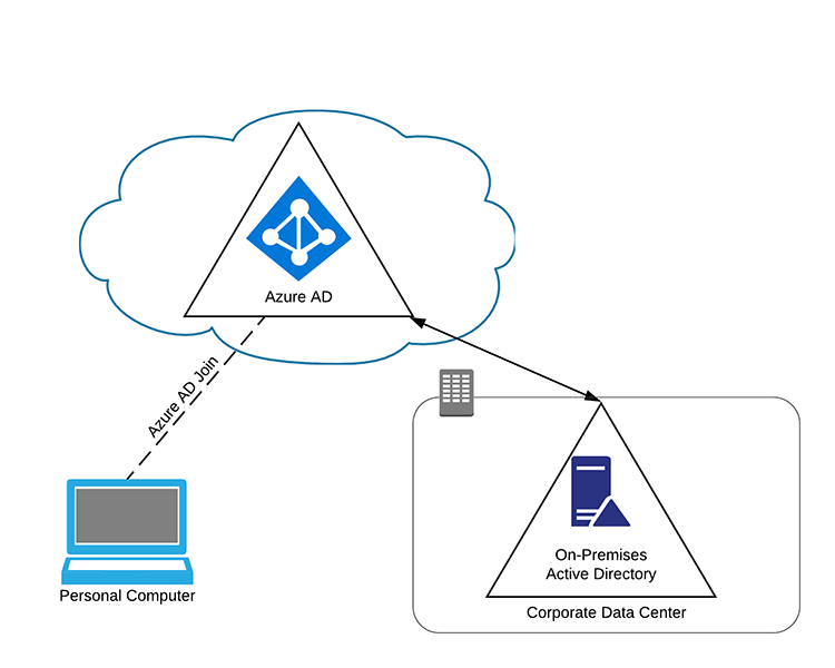 Azure AD Joined Device