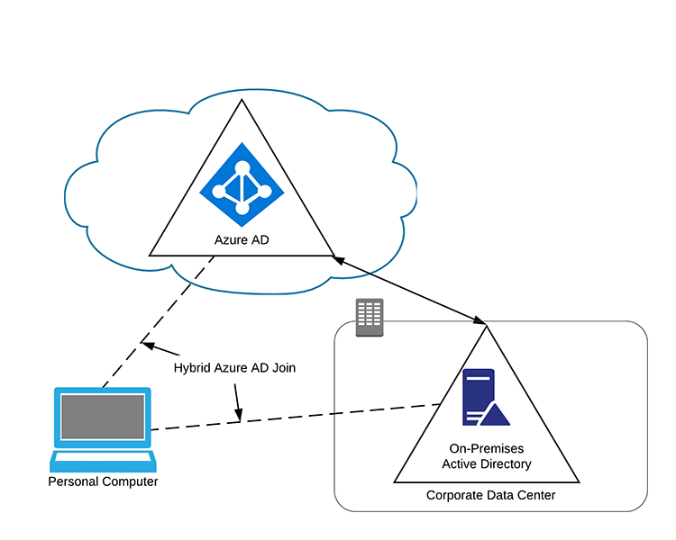 Hybrid Azure AD Joined Device