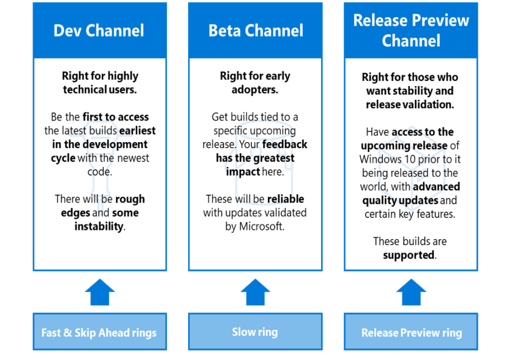 Windows Insider Channels: nuovo ring model