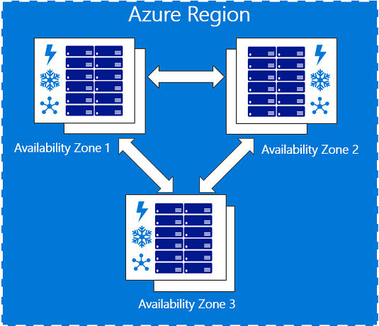 Azure Migrate supporta le availability zone: availability zone